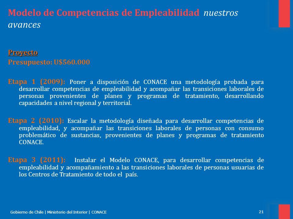 Gobierno de Chile | Ministerio del Interior | CONACE 21 Modelo de Competencias de Empleabilidad nuestros avances Proyecto Presupuesto: U$560.000 Etapa