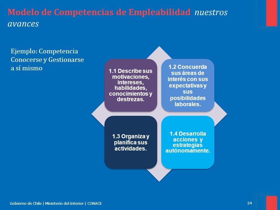 Gobierno de Chile | Ministerio del Interior | CONACE 24 Modelo de Competencias de Empleabilidad nuestros avances 1.1 Describe sus motivaciones, intere