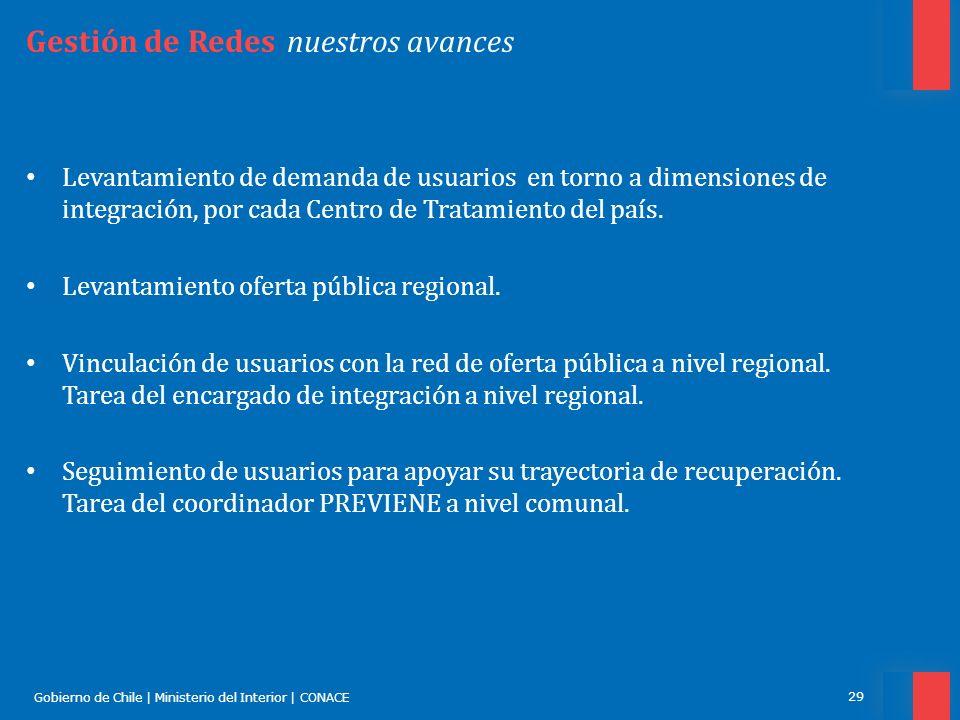 Gobierno de Chile | Ministerio del Interior | CONACE 29 Gestión de Redes nuestros avances Levantamiento de demanda de usuarios en torno a dimensiones