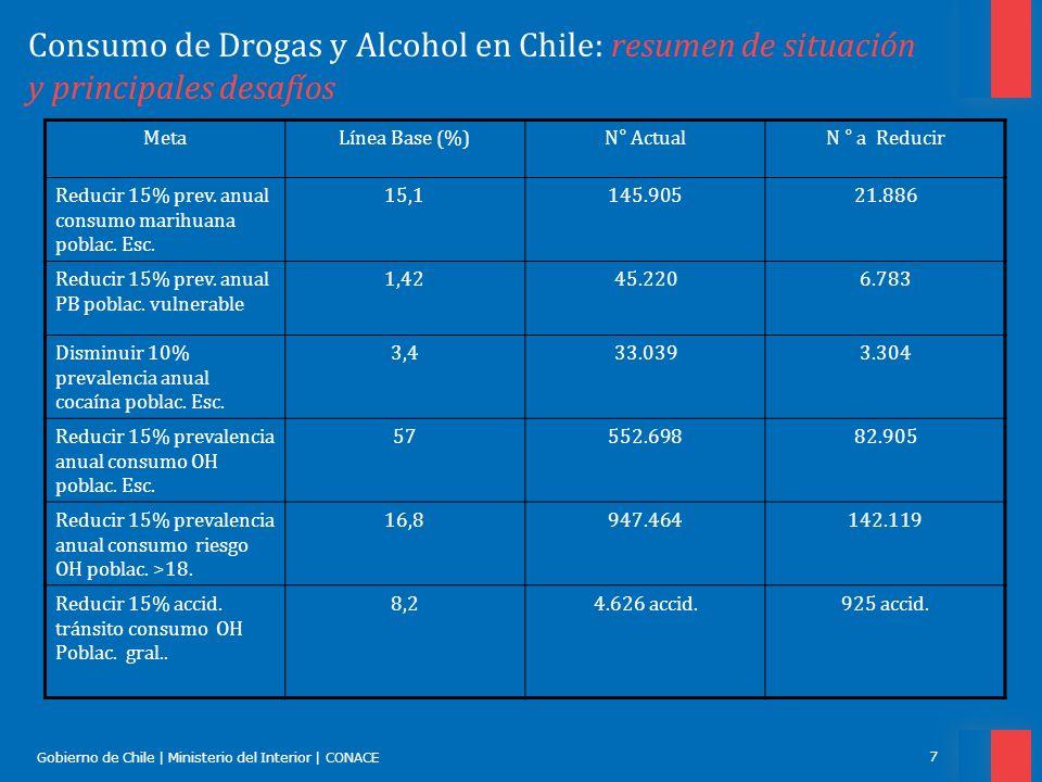Gobierno de Chile | Ministerio del Interior | CONACE 8 Consumo de Drogas y Alcohol en Chile: principales líneas de acción Chile Previene en la Comunidad Chile Previene en el Trabajo Chile Previene en la Escuela PREVENCION CHILE PREVIENE
