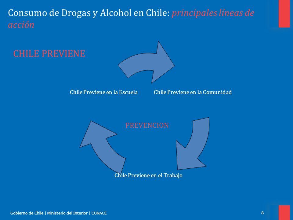 Gobierno de Chile | Ministerio del Interior | CONACE 8 Consumo de Drogas y Alcohol en Chile: principales líneas de acción Chile Previene en la Comunid