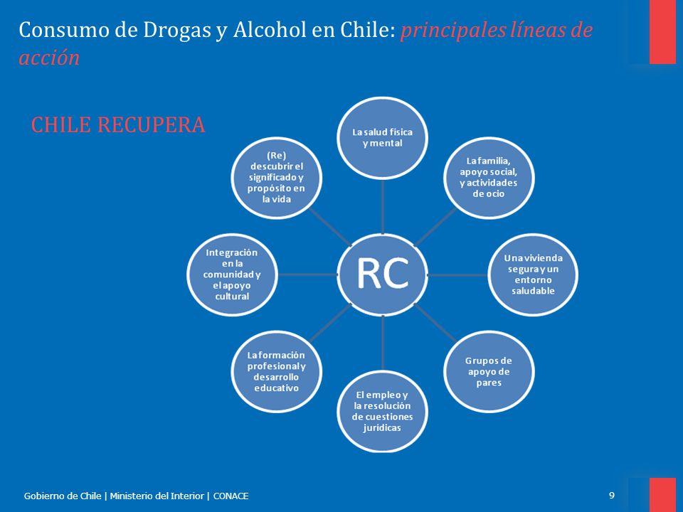 Gobierno de Chile | Ministerio del Interior | CONACE 10 Consumo de Drogas y Alcohol en Chile: principales líneas de acción TRATAR Y REHABILITAR Conjunto de intervenciones y prestaciones orientados al logro y mantención de la abstinencia, o cambios en el patrón de consumo.