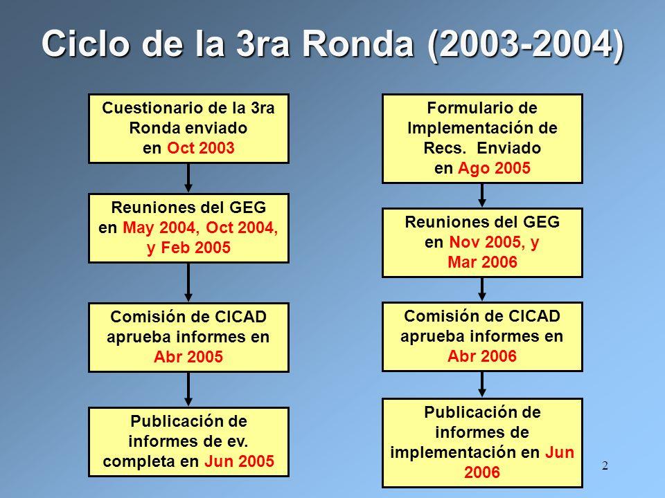 2 Ciclo de la 3ra Ronda (2003-2004) Publicación de informes de ev. completa en Jun 2005 Publicación de informes de implementación en Jun 2006 Cuestion
