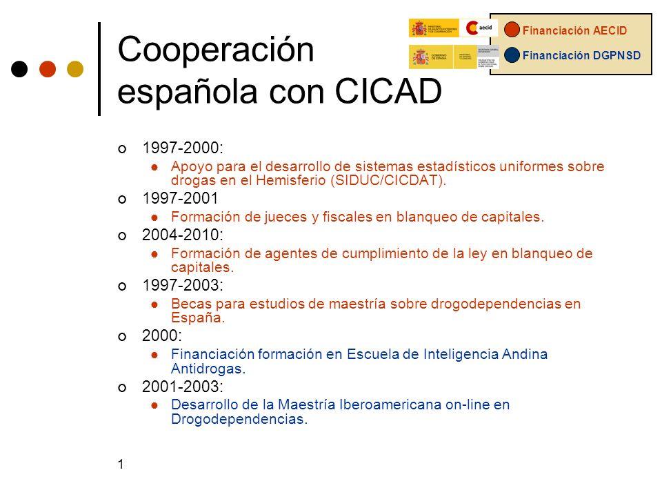 1 Cooperación española con CICAD 1997-2000: Apoyo para el desarrollo de sistemas estadísticos uniformes sobre drogas en el Hemisferio (SIDUC/CICDAT).