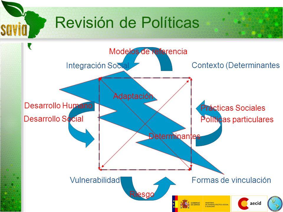Revisión de Políticas Integración Social Contexto (Determinantes Formas de vinculaciónVulnerabilidad Riesgo Desarrollo Humano Desarrollo Social Prácti