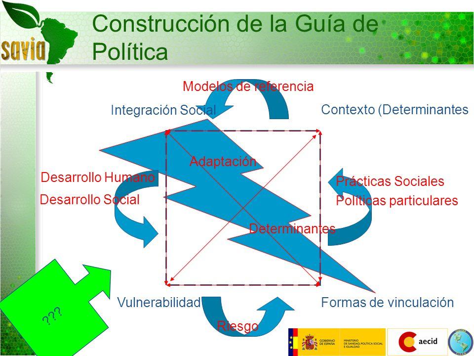 Construcción de la Guía de Política Integración Social Contexto (Determinantes Formas de vinculaciónVulnerabilidad Riesgo Desarrollo Humano Desarrollo