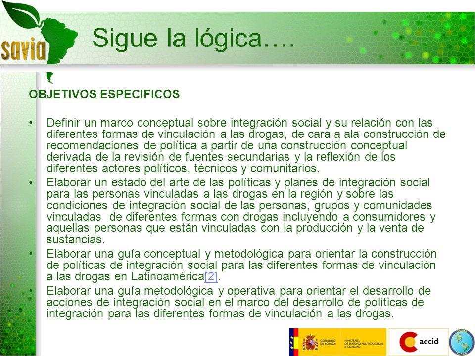 Sigue la lógica…. OBJETIVOS ESPECIFICOS Definir un marco conceptual sobre integración social y su relación con las diferentes formas de vinculación a