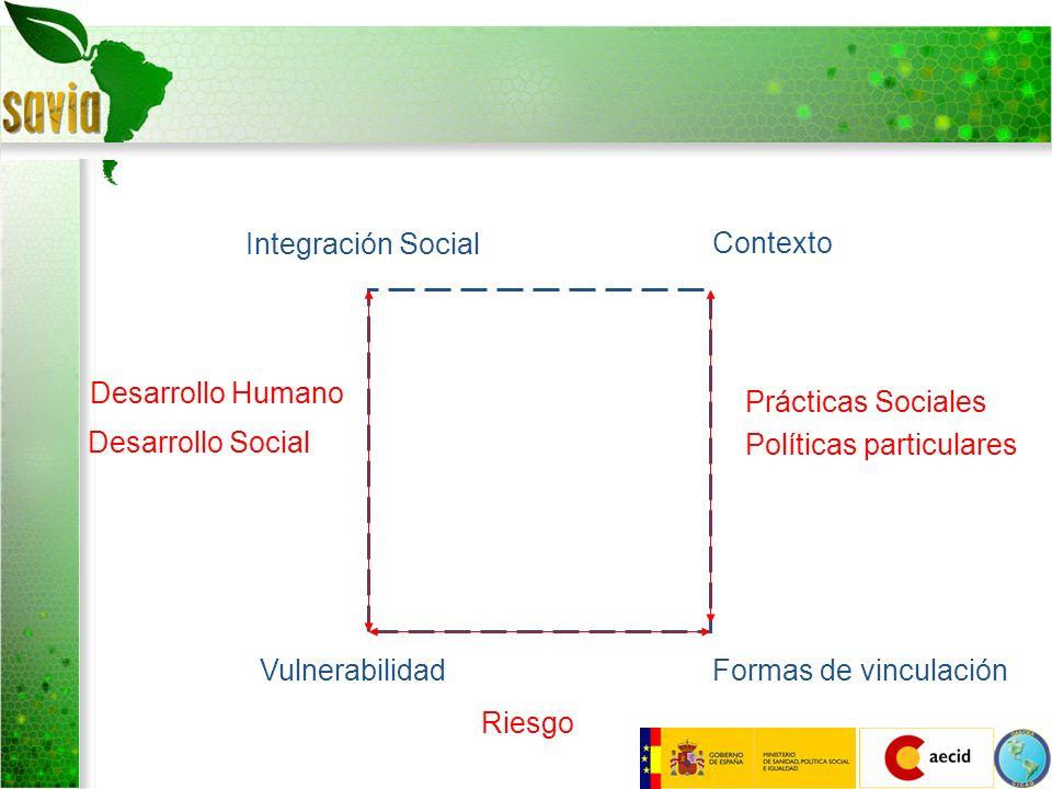 Integración Social Contexto Formas de vinculaciónVulnerabilidad Riesgo Desarrollo Humano Desarrollo Social Prácticas Sociales Políticas particulares Modelos de referencia