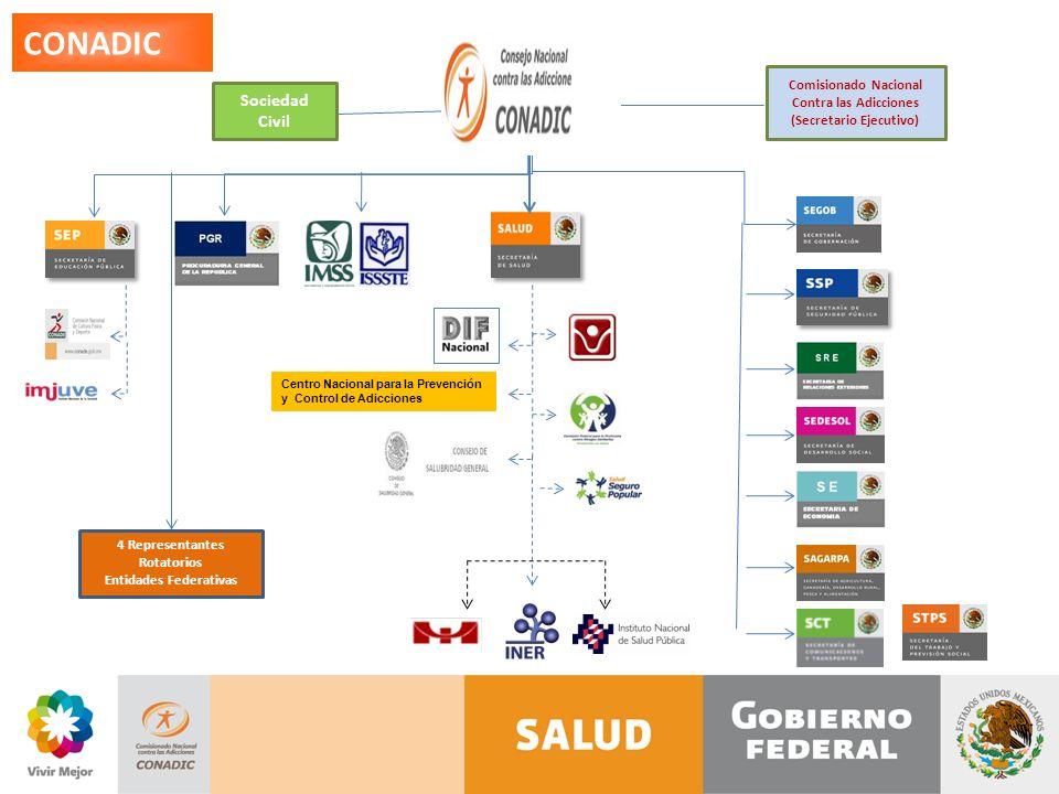 CONADIC Sociedad Civil Comisionado Nacional Contra las Adicciones (Secretario Ejecutivo) 4 Representantes Rotatorios Entidades Federativas Centro Nacional para la Prevención y Control de Adicciones