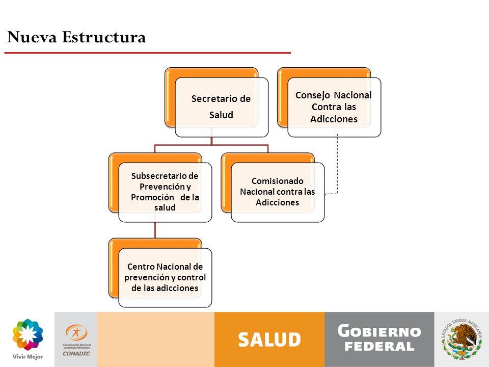 Nueva Estructura Secretario de Salud Subsecretario de Prevención y Promoción de la salud Centro Nacional de prevención y control de las adicciones Comisionado Nacional contra las Adicciones Consejo Nacional Contra las Adicciones