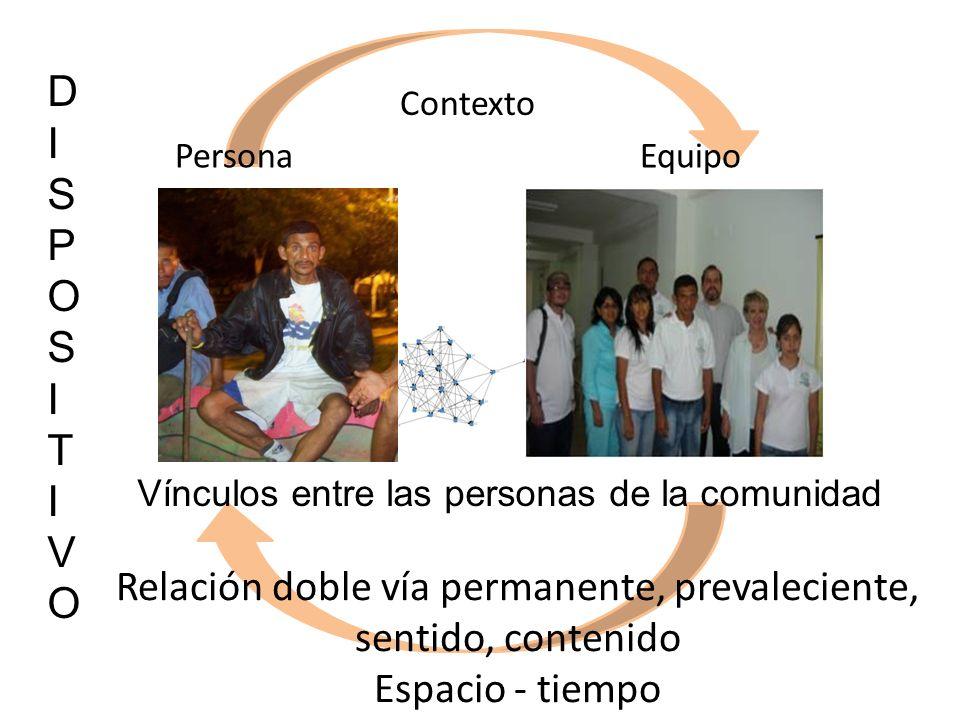 Relación doble vía permanente, prevaleciente, sentido, contenido Espacio - tiempo PersonaEquipo Contexto DISPOSITIVODISPOSITIVO Vínculos entre las personas de la comunidad