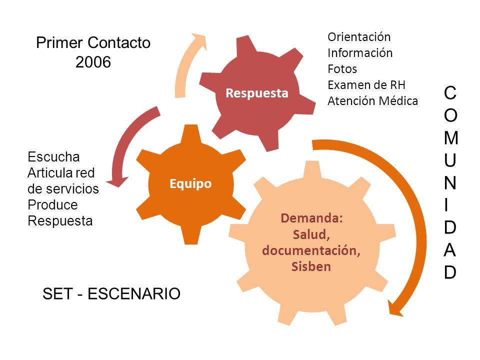Demanda: Salud, documentación, Sisben Equipo Respuesta Orientación Información Fotos Examen de RH Atención Médica Escucha Articula red de servicios Produce Respuesta COMUNIDADCOMUNIDAD Primer Contacto 2006 SET - ESCENARIO