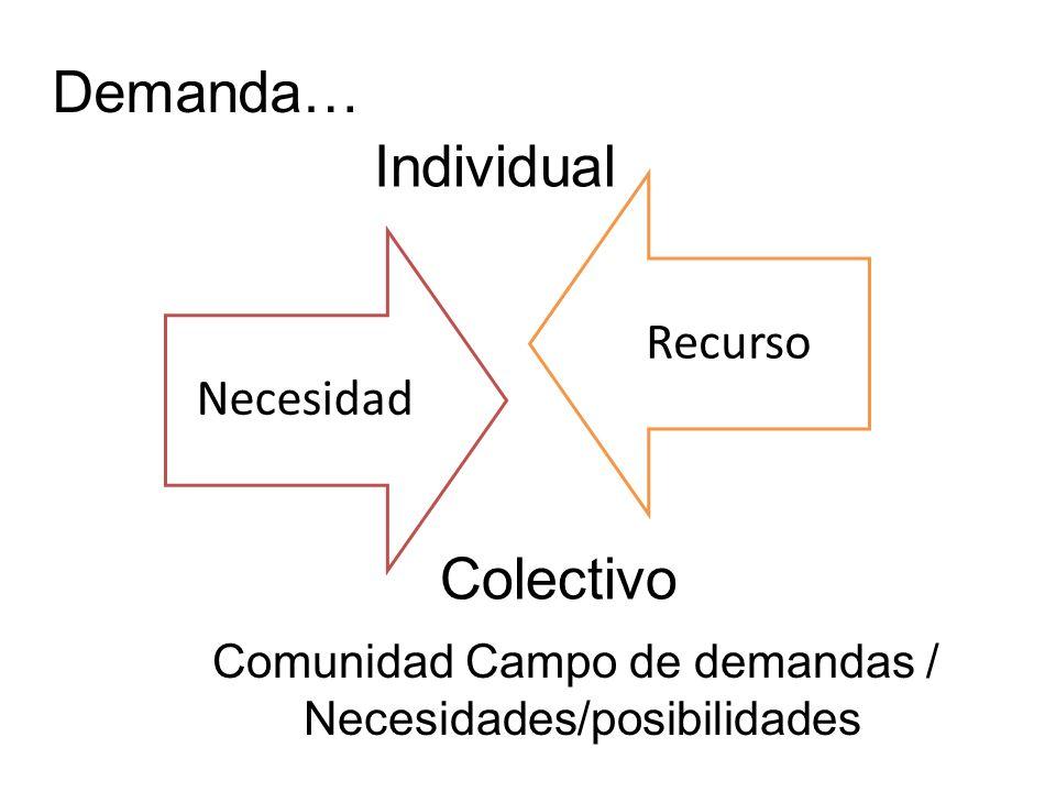 Demanda… Comunidad Campo de demandas / Necesidades/posibilidades NecesidadRecurso Individual Colectivo