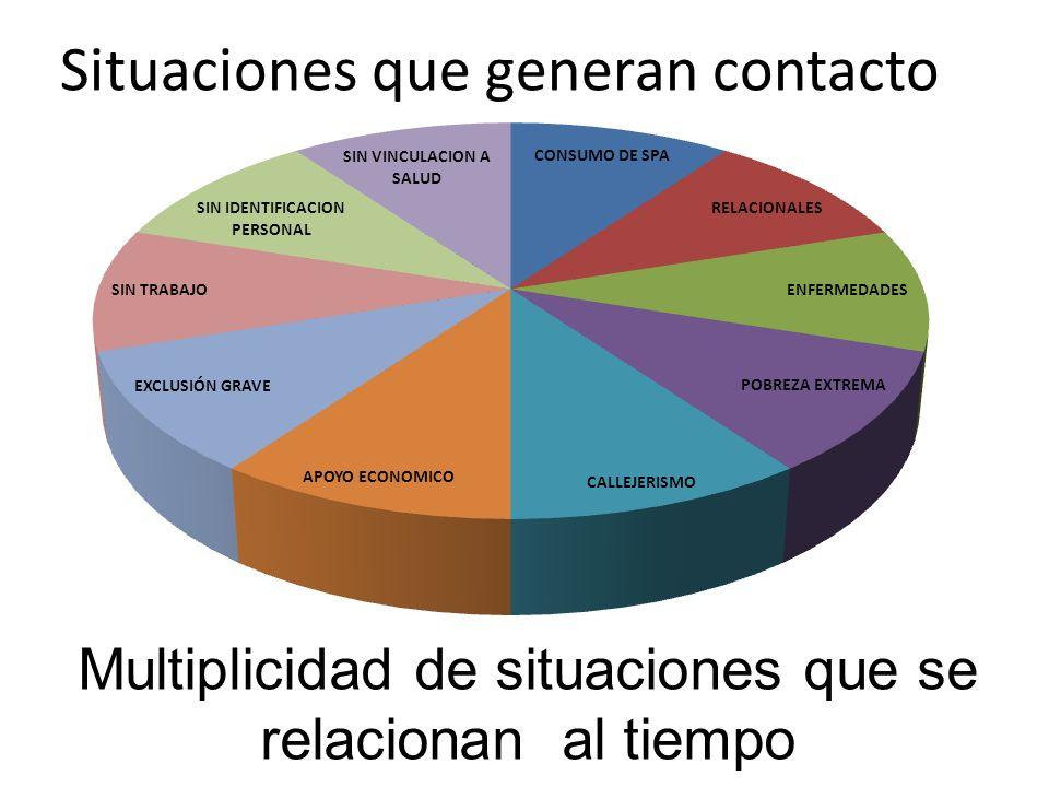 Multiplicidad de situaciones que se relacionan al tiempo Situaciones que generan contacto