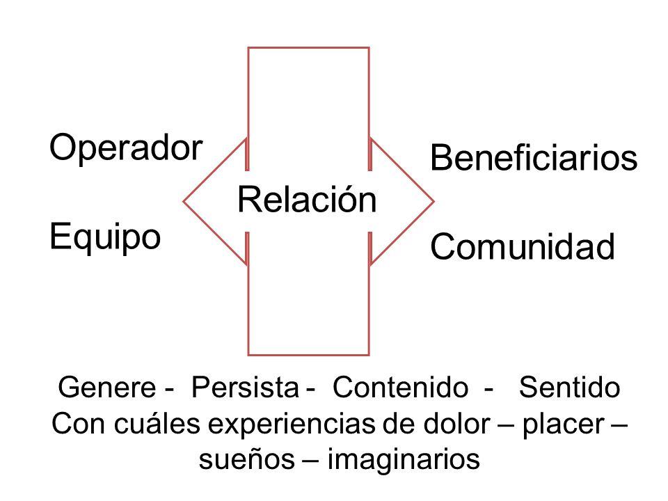 Operador Equipo Relación Beneficiarios Comunidad Genere - Persista - Contenido - Sentido Con cuáles experiencias de dolor – placer – sueños – imaginarios