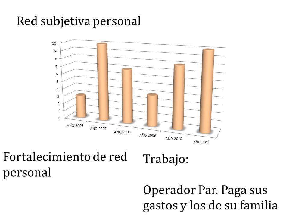 Red subjetiva personal Trabajo: Operador Par.