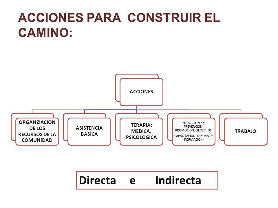ACCIONES PARA CONSTRUIR EL CAMINO: ACCIONES ORGANZIACION DE LOS RECURSOS DE LA COMUNIDAD ASISTENCIA BASICA TERAPIA: MEDICA, PSICOLOGICA EDUCACION EN PREVENCION, PROMOCION, DERECHOS CAPACITACION LABORAL Y FORMACION TRABAJO Directa e Indirecta