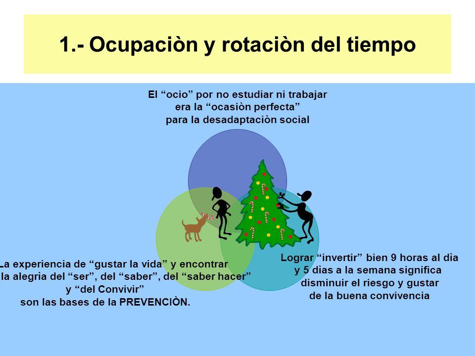 1.- Ocupaciòn y rotaciòn del tiempo El ocio por no estudiar ni trabajar era la ocasiòn perfecta para la desadaptaciòn social Lograr invertir bien 9 ho