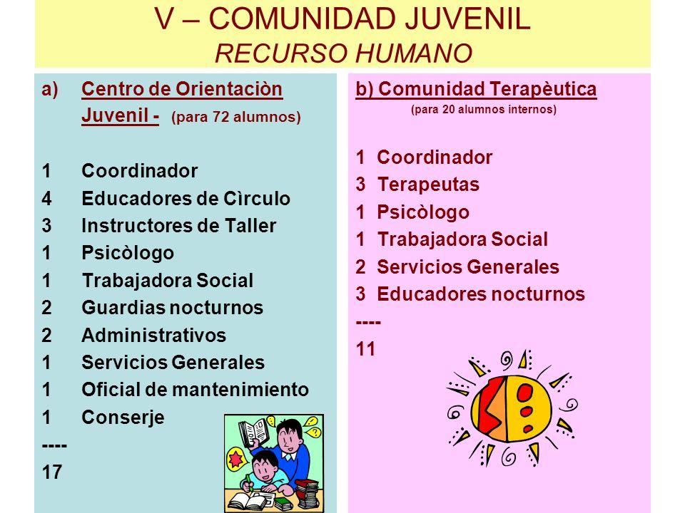 V – COMUNIDAD JUVENIL RECURSO HUMANO a)Centro de Orientaciòn Juvenil - (para 72 alumnos) 1Coordinador 4Educadores de Cìrculo 3Instructores de Taller 1
