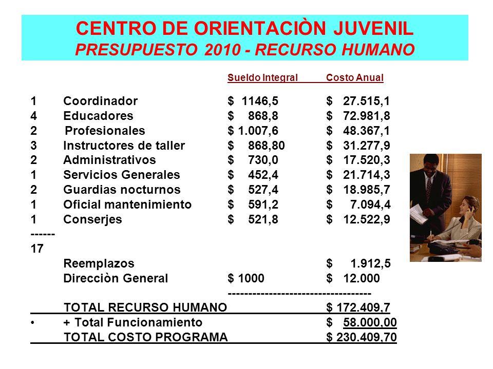 CENTRO DE ORIENTACIÒN JUVENIL PRESUPUESTO 2010 - RECURSO HUMANO Sueldo IntegralCosto Anual 1Coordinador$ 1146,5$ 27.515,1 4Educadores$ 868,8$ 72.981,8