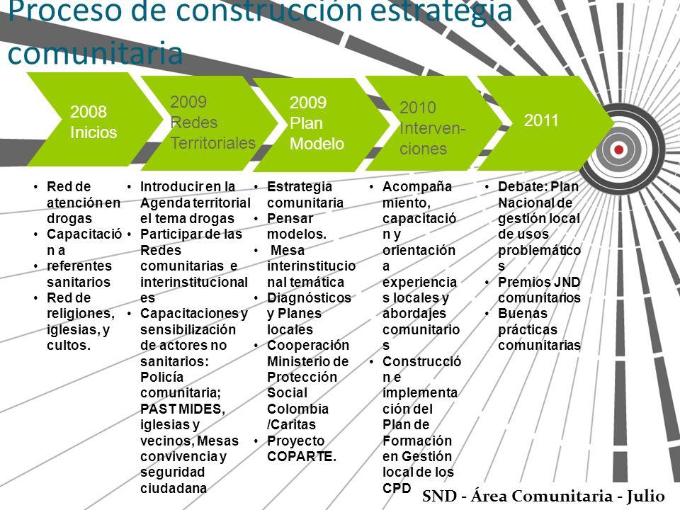 Proceso de construcción estrategia comunitaria Red de atención en drogas Capacitació n a referentes sanitarios Red de religiones, iglesias, y cultos.