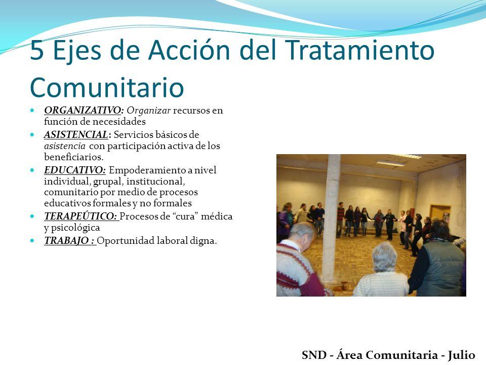 5 Ejes de Acción del Tratamiento Comunitario ORGANIZATIVO: Organizar recursos en función de necesidades ASISTENCIAL: Servicios básicos de asistencia con participación activa de los beneficiarios.