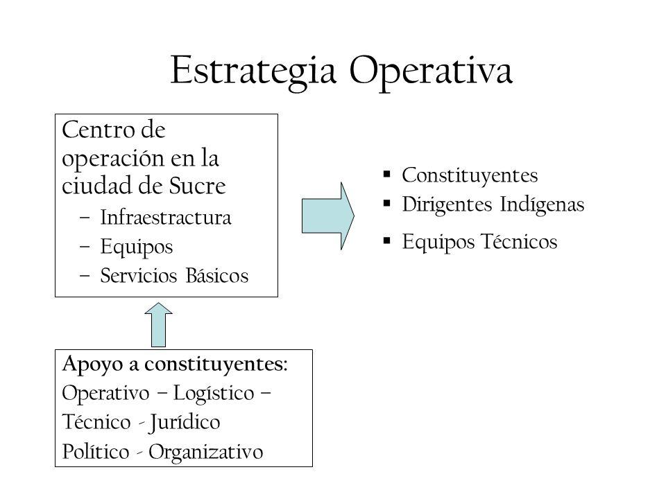 Estrategia Operativa Centro de operación en la ciudad de Sucre –Infraestractura –Equipos –Servicios Básicos Constituyentes Dirigentes Indígenas Equipo