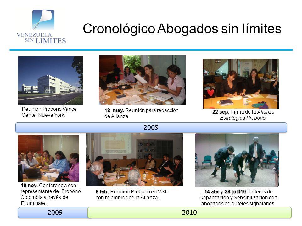 Cronológico Abogados sin límites Marzo a la fecha Marzo a la fecha.