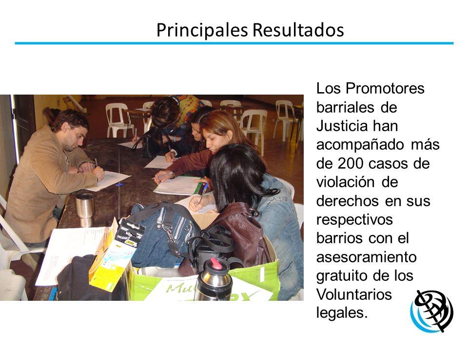 Principales Resultados Los Promotores barriales de Justicia han acompañado más de 200 casos de violación de derechos en sus respectivos barrios con el