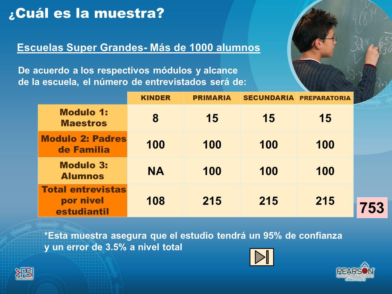 De acuerdo a los respectivos módulos y alcance de la escuela, el número de entrevistados será de: KINDERPRIMARIASECUNDARIA PREPARATORIA Modulo 1: Maes