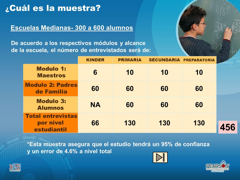De acuerdo a los respectivos módulos y alcance de la escuela, el número de entrevistados será de: ¿ Cuál es la muestra? Escuelas Medianas- 300 a 600 a