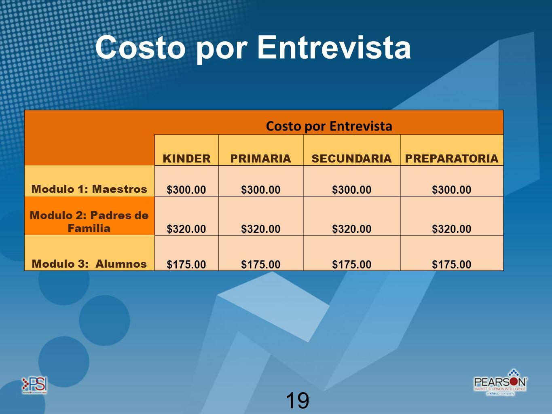 (a+b) 2 19 Costo por Entrevista KINDERPRIMARIASECUNDARIAPREPARATORIA Modulo 1: Maestros $300.00 Modulo 2: Padres de Familia $320.00 Modulo 3: Alumnos