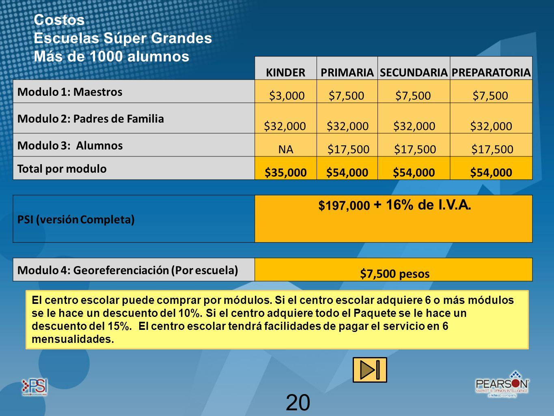 (a+b) 2 20 KINDERPRIMARIASECUNDARIAPREPARATORIA Modulo 1: Maestros $3,000$7,500 Modulo 2: Padres de Familia $32,000 Modulo 3: Alumnos NA $17,500 Total