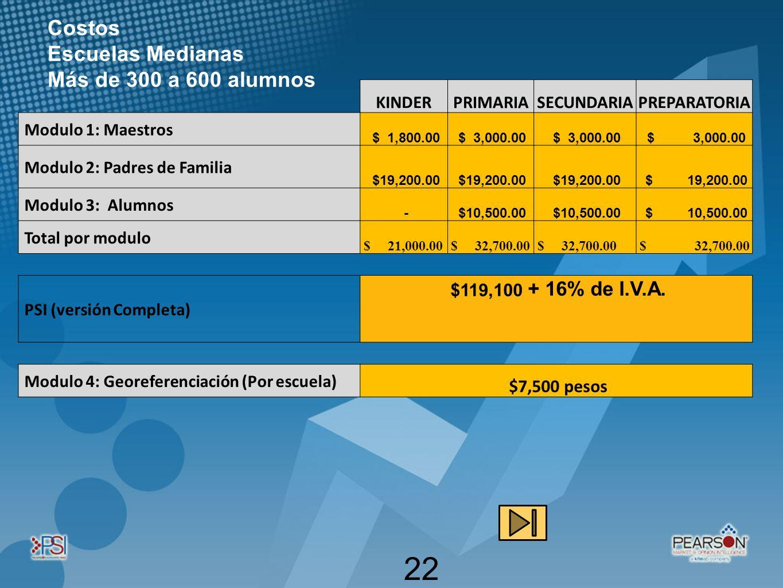 (a+b) 2 22 Costos Escuelas Medianas Más de 300 a 600 alumnos KINDERPRIMARIASECUNDARIAPREPARATORIA Modulo 1: Maestros $ 1,800.00 $ 3,000.00 Modulo 2: P