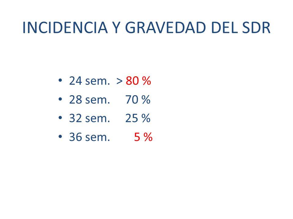 INCIDENCIA Y GRAVEDAD DEL SDR 24 sem. > 80 % 28 sem. 70 % 32 sem. 25 % 36 sem. 5 %