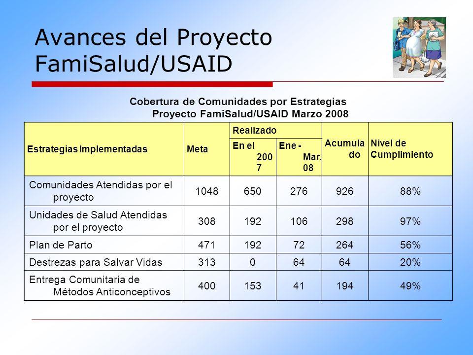 Cobertura de Comunidades por Estrategias Proyecto FamiSalud/USAID Marzo 2008 Estrategias ImplementadasMeta Realizado Acumula do Nivel de Cumplimiento