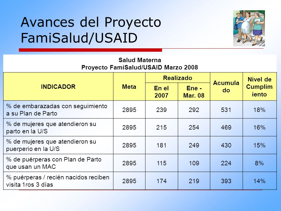 Salud Materna Proyecto FamiSalud/USAID Marzo 2008 INDICADORMeta Realizado Acumula do Nivel de Cumplim iento En el 2007 Ene - Mar. 08 % de embarazadas