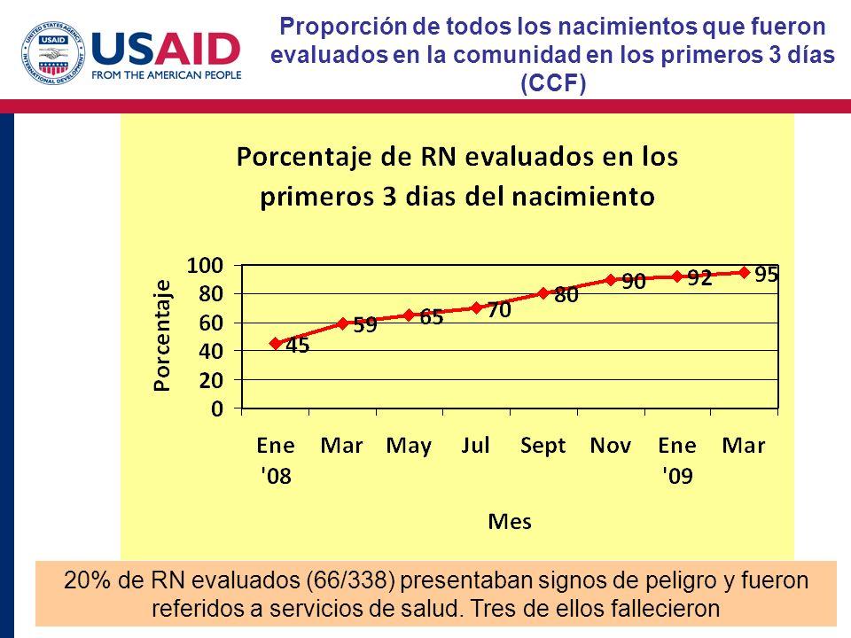Proporción de todos los nacimientos que fueron evaluados en la comunidad en los primeros 3 días (CCF) 20% de RN evaluados (66/338) presentaban signos de peligro y fueron referidos a servicios de salud.