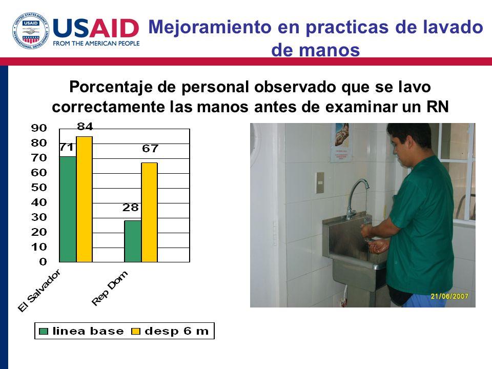 Mejoramiento en practicas de lavado de manos Porcentaje de personal observado que se lavo correctamente las manos antes de examinar un RN