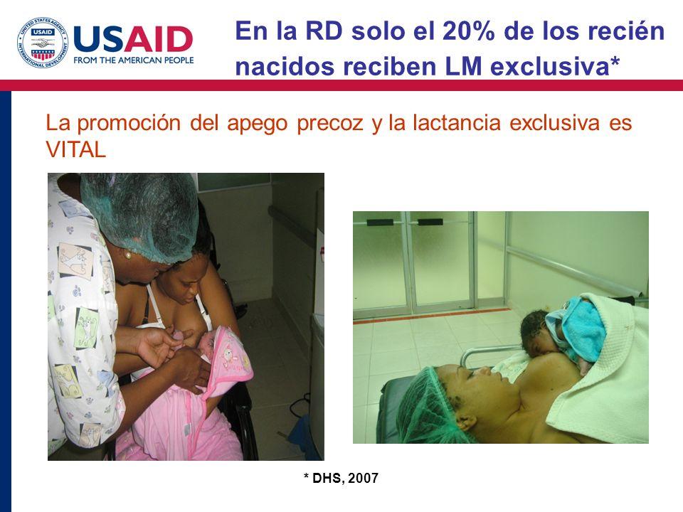 * DHS, 2007 En la RD solo el 20% de los recién nacidos reciben LM exclusiva* La promoción del apego precoz y la lactancia exclusiva es VITAL