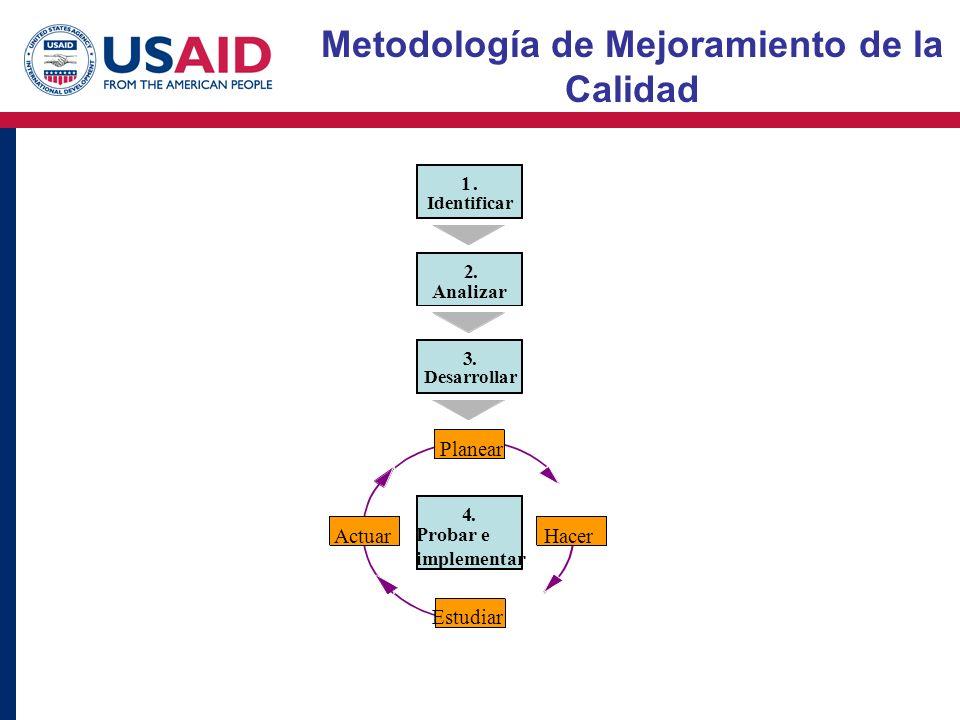 Metodología de Mejoramiento de la Calidad 1. Identificar 2. Analizar 3. Desarrollar Planear Estudiar ActuarHacer 4. Probar e implementar
