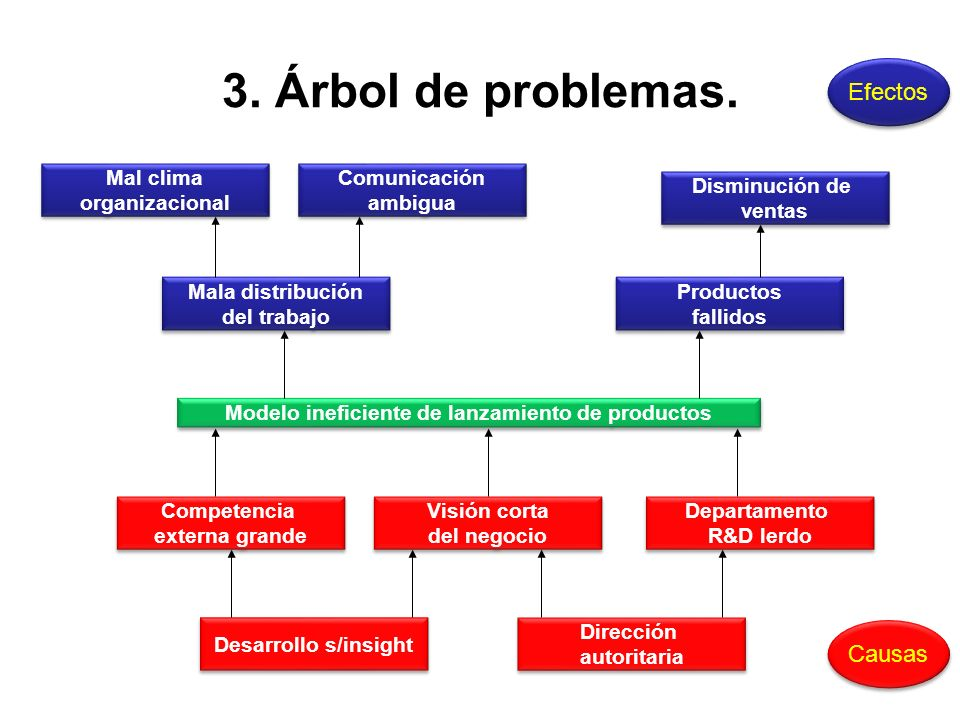 3. Árbol de problemas. Modelo ineficiente de lanzamiento de productos Disminución de ventas Disminución de ventas Productos fallidos Productos fallido