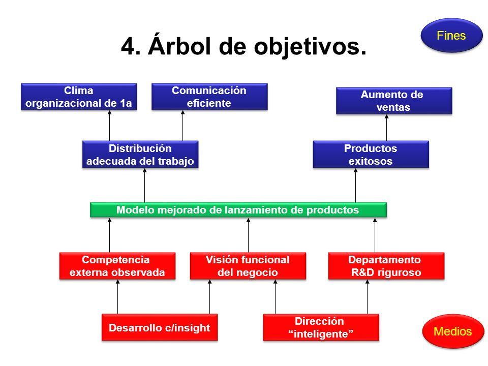 4. Árbol de objetivos. Modelo mejorado de lanzamiento de productos Aumento de ventas Aumento de ventas Productos exitosos Productos exitosos Distribuc