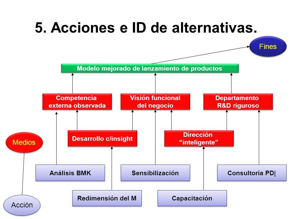 5. Acciones e ID de alternativas. Fines Acción Medios Sensibilización Visión funcional del negocio Visión funcional del negocio Departamento R&D rigur