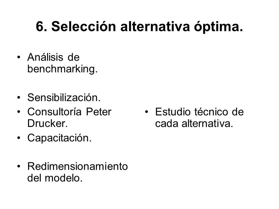 6. Selección alternativa óptima. Análisis de benchmarking. Sensibilización. Consultoría Peter Drucker. Capacitación. Redimensionamiento del modelo. Es