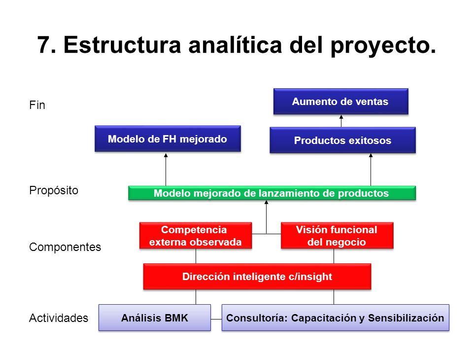 7. Estructura analítica del proyecto. Aumento de ventas Productos exitosos Modelo de FH mejorado Visión funcional del negocio Visión funcional del neg