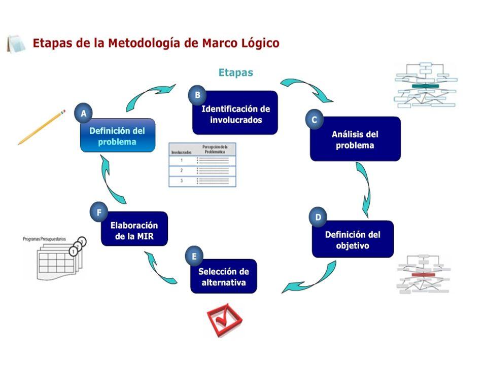 Efectos Fines Problema ÁRBOL Objetivo ÁRBOL Propósito Causas MediosComponentes Acciones SelecciónActividades FODA Síntesis FODA Síntesis Desarrollo Lógica Vertical
