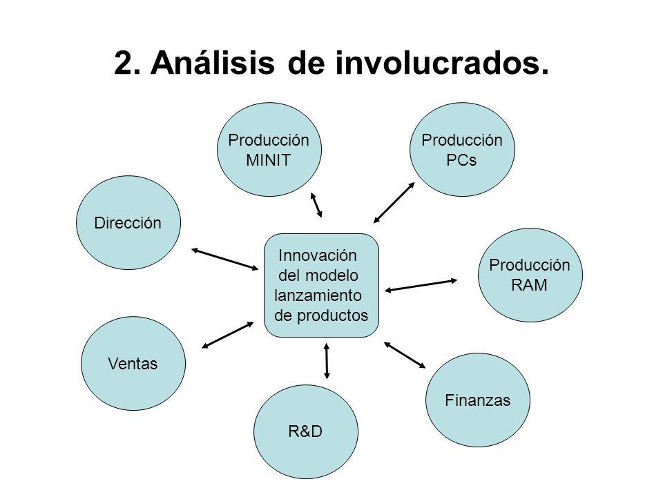 2. Análisis de involucrados. Innovación del modelo lanzamiento de productos Producción MINIT Producción PCs Producción RAM Ventas R&D Finanzas Direcci