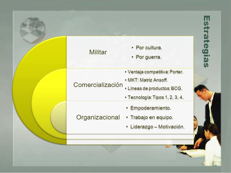 Estrategias Militar Comercialización Organizacional Por cultura. Por guerra. Ventaja competitiva: Porter. MKT: Matriz Ansoff. Líneas de productos: BCG