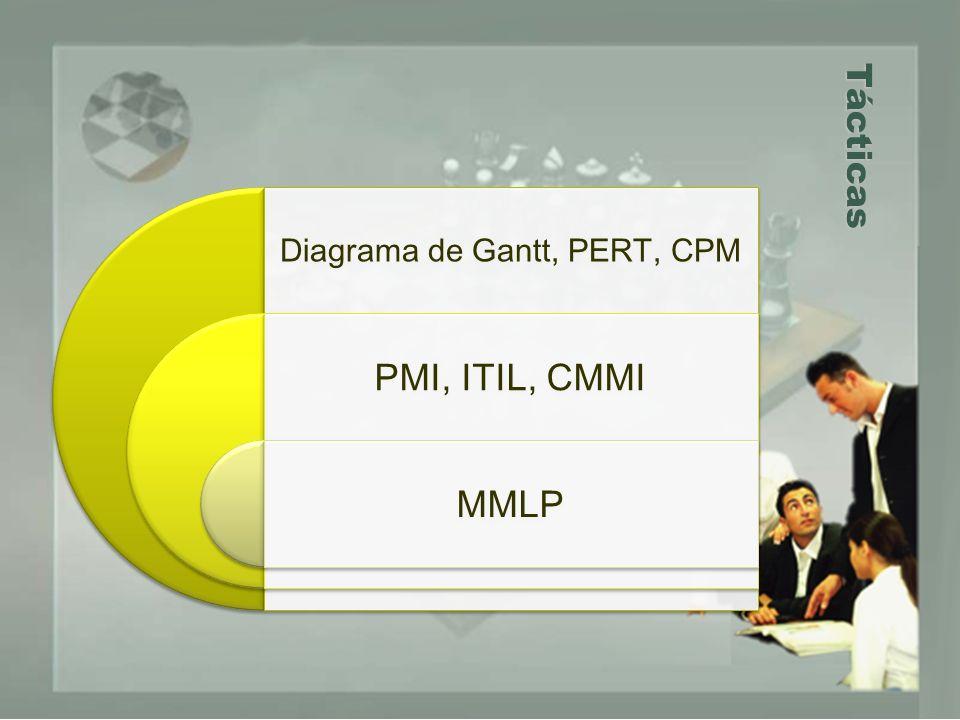 Tácticas Diagrama de Gantt, PERT, CPM PMI, ITIL, CMMI MMLP